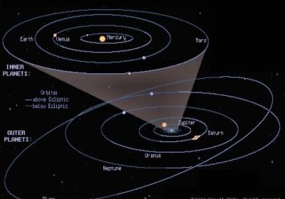 Inclinazione dei corpi del sistema solare