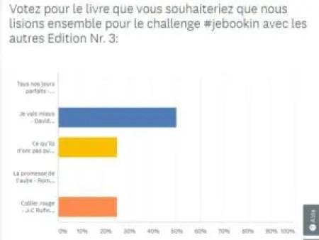 Résultats du challenge #JeBookin avec les autres - édition nr 3 (avril 2018)