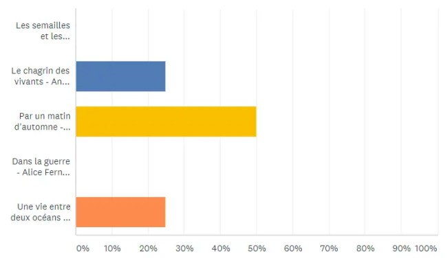 Challenge #JeBookin avec les autres - novembre 2018: Résultats
