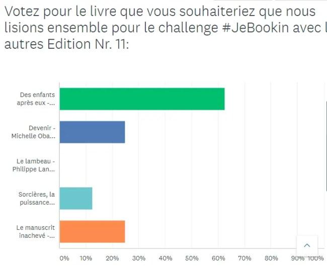 Club de lecture Célia Dreams - Résultats du sondage #JeBookin avec les autres (février 2019)