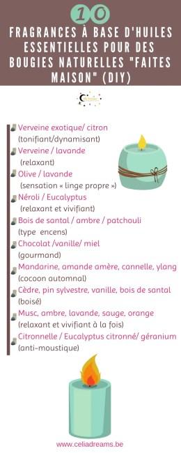 DIY Bougie - infographie fragrances à base d'huiles essentielles