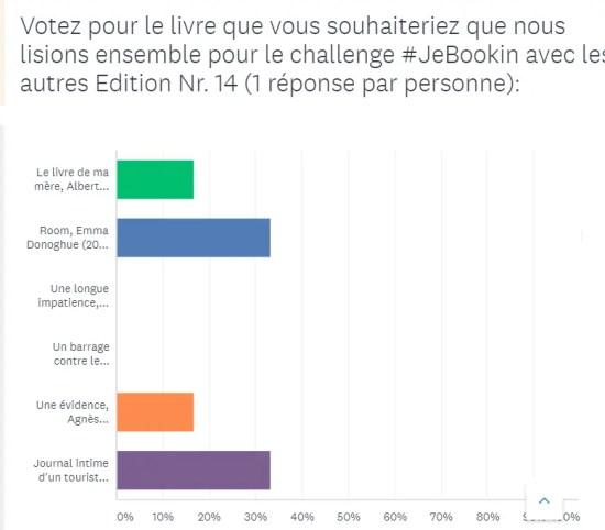 Résultats du sondage #JeBookin avec les autres (avril 2019)