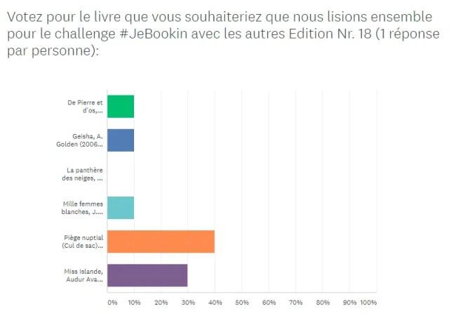 Challenge #JeBookin avec les autres mars 2020 - Résultats