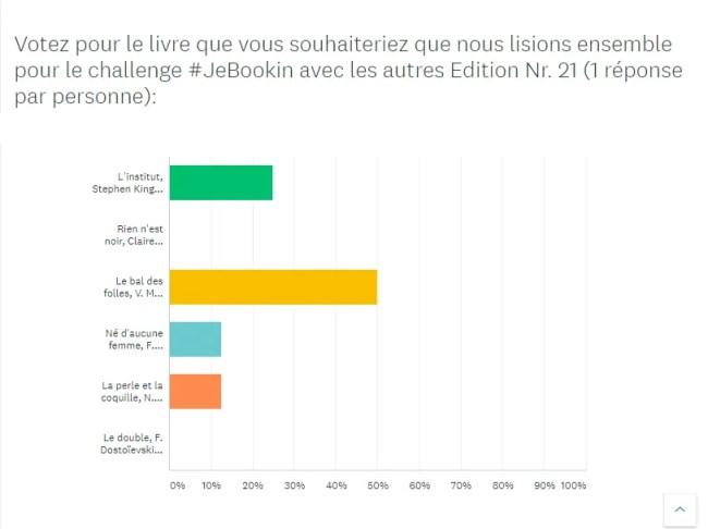 Résultats du challenge #JeBookin avec les autres d'avril 2020