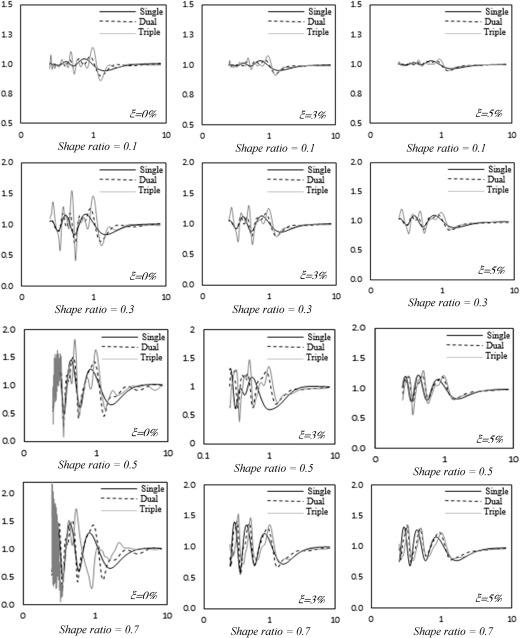 Dynamic behavior of double and triple adjacent 2D hills