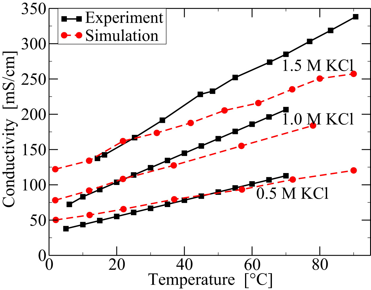 Understanding Ion Conductance on a Molecular Level: An All