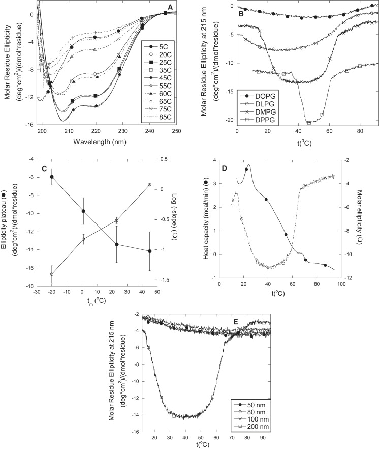 The Influence of Vesicle Size and Composition on α