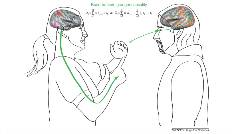 Brain-to-brain coupling: a mechanism for creating and
