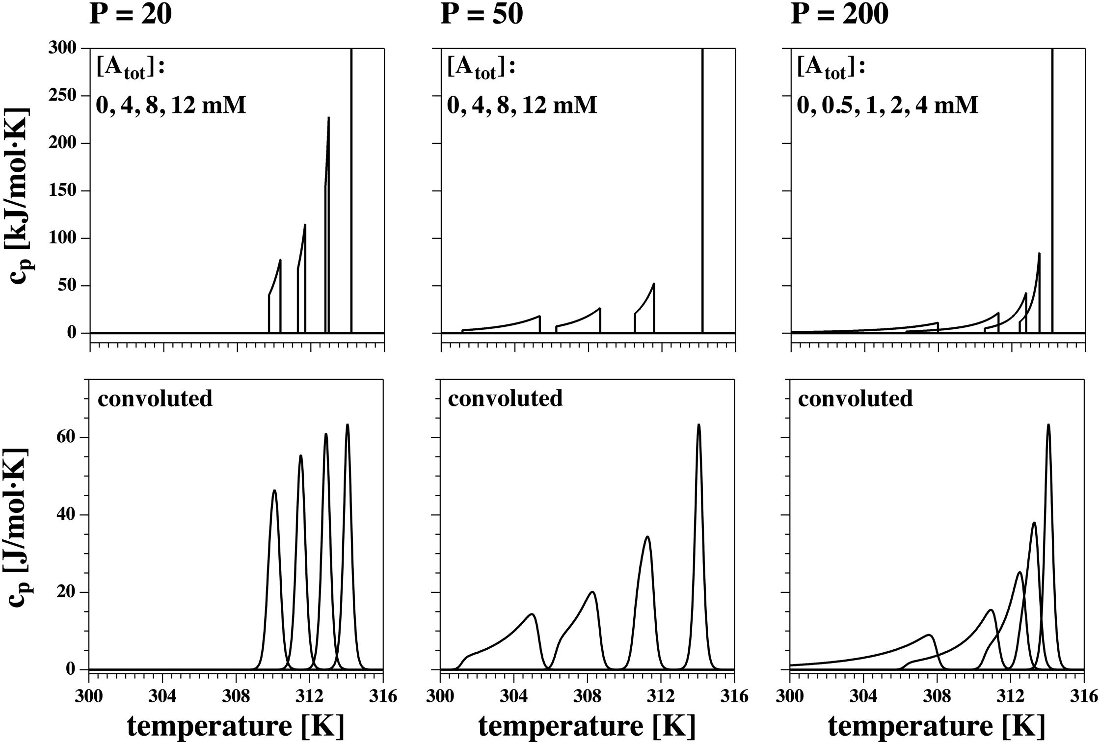 The Thermodynamics of General and Local Anesthesia