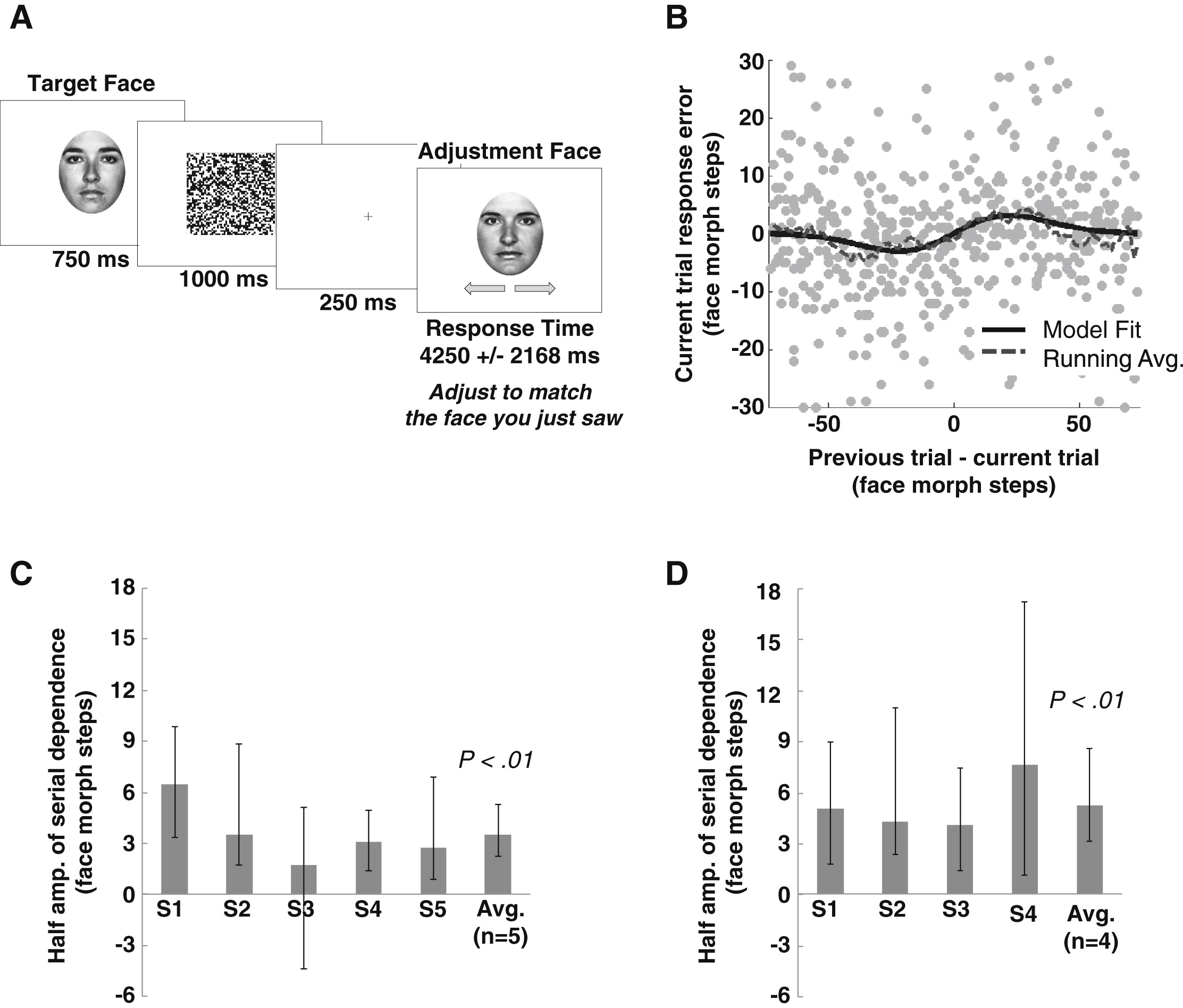 Serial Dependence in the Perception of Faces: Current Biology