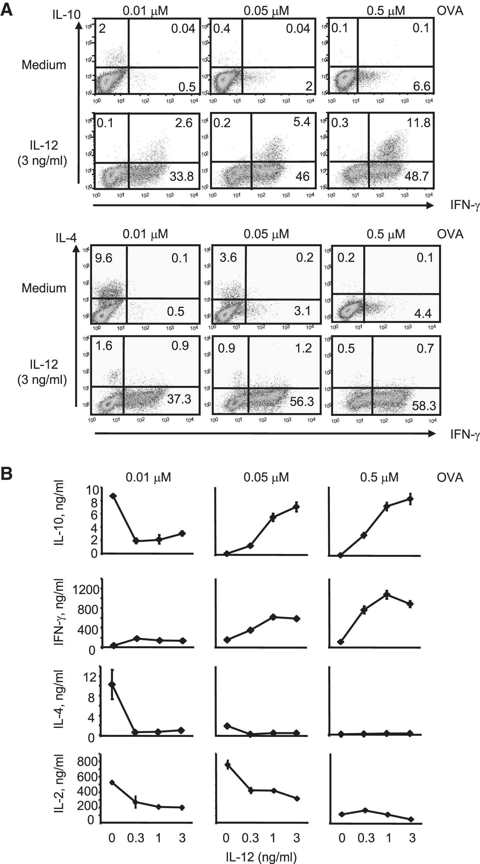 Interleukin-10 Production by Th1 Cells Requires