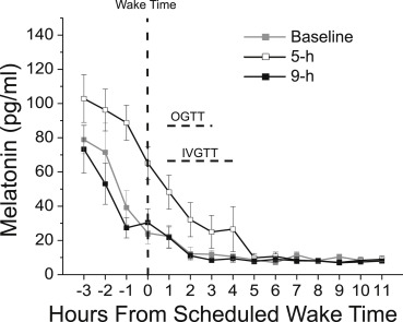 Morning Circadian Misalignment during Short Sleep Duration