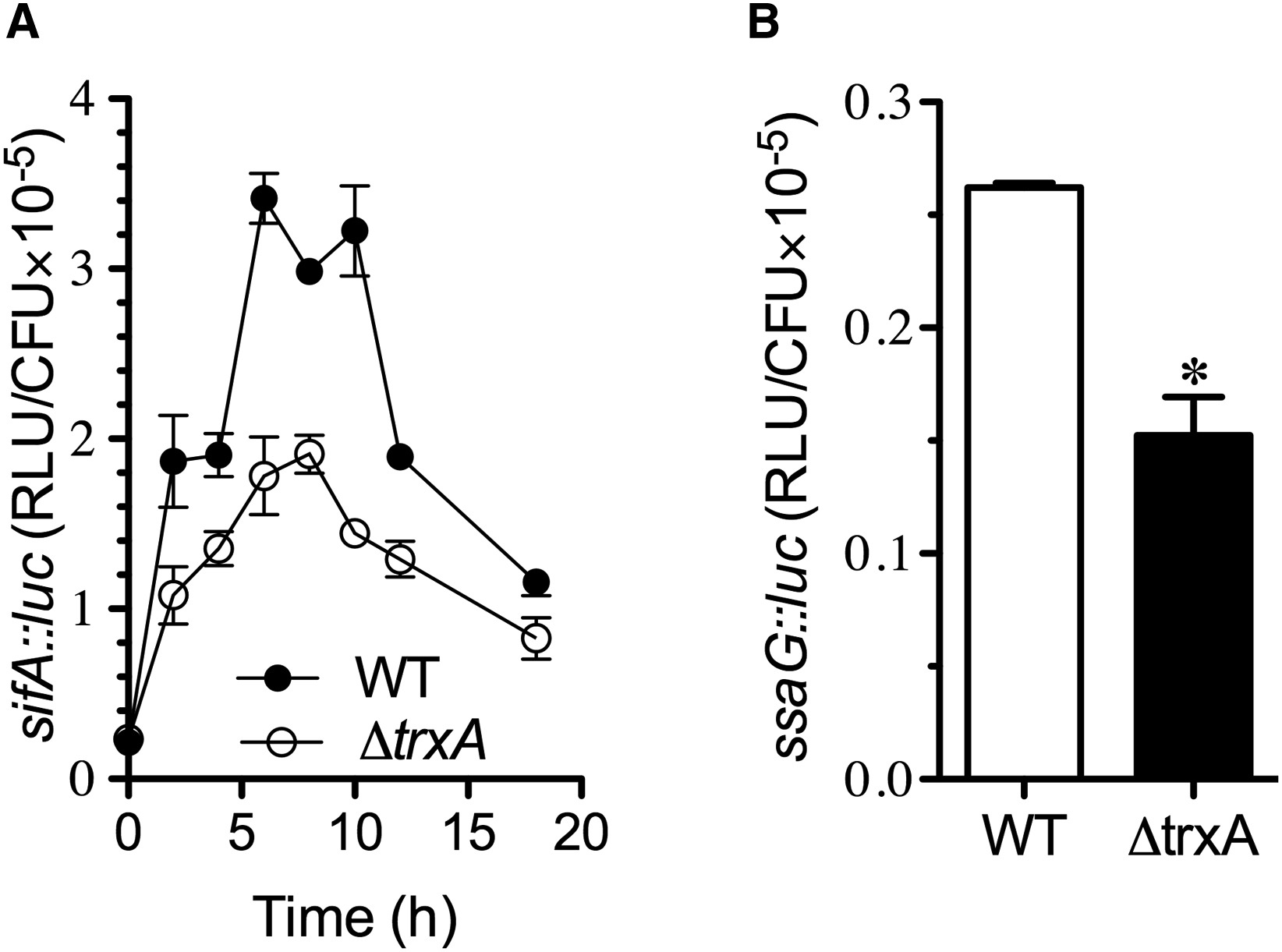 Antioxidant Defense By Thioredoxin Can Occur Independently Of Canonical Thiol Disulfide