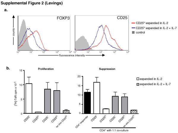 Generation of Potent and Stable Human CD4+ T Regulatory