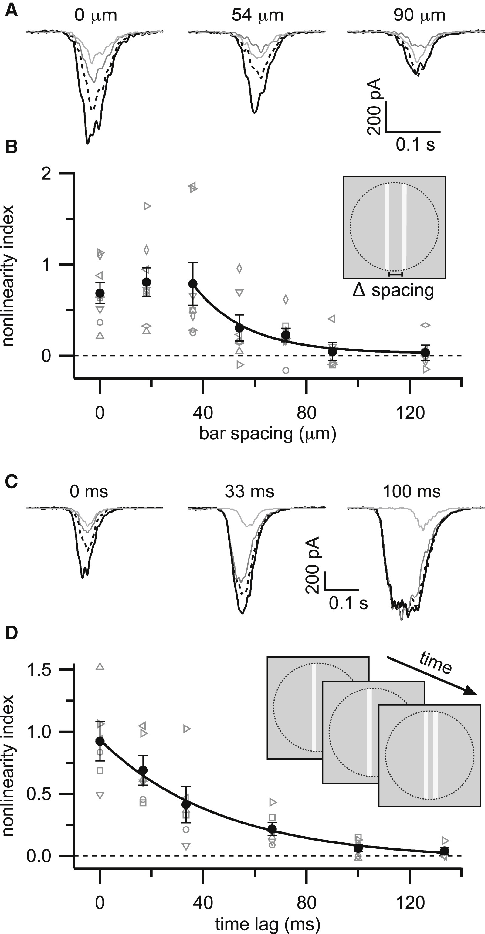 Nonlinear Spatiotemporal Integration by Electrical and