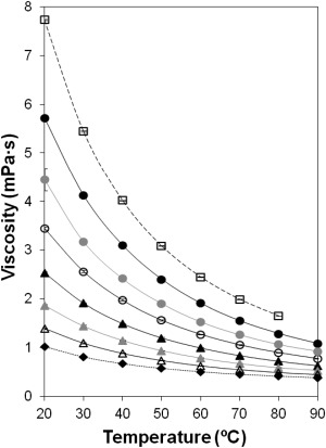 Cellular Viscosity in Prokaryotes and Thermal Stability of