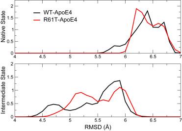 Molecular Mechanisms of the R61T Mutation in