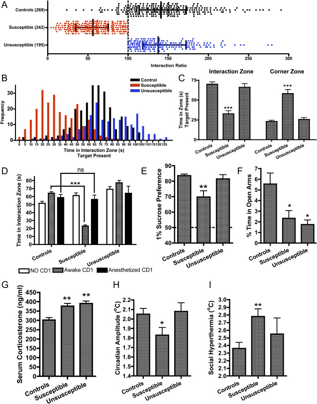 Molecular Adaptations Underlying Susceptibility and