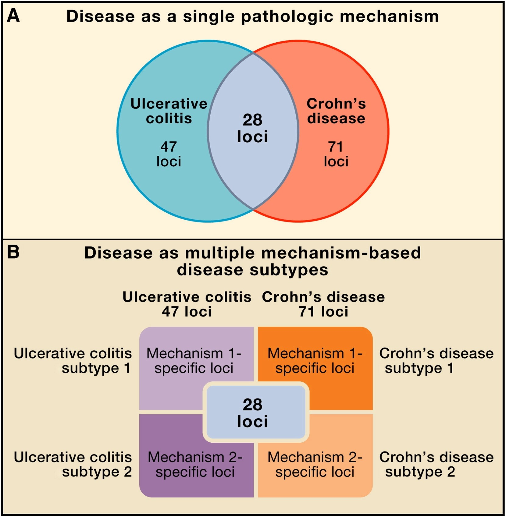 venn diagram type 1 and 2 diabetes thetford toilet switch wiring metagenomics personalized medicine cell