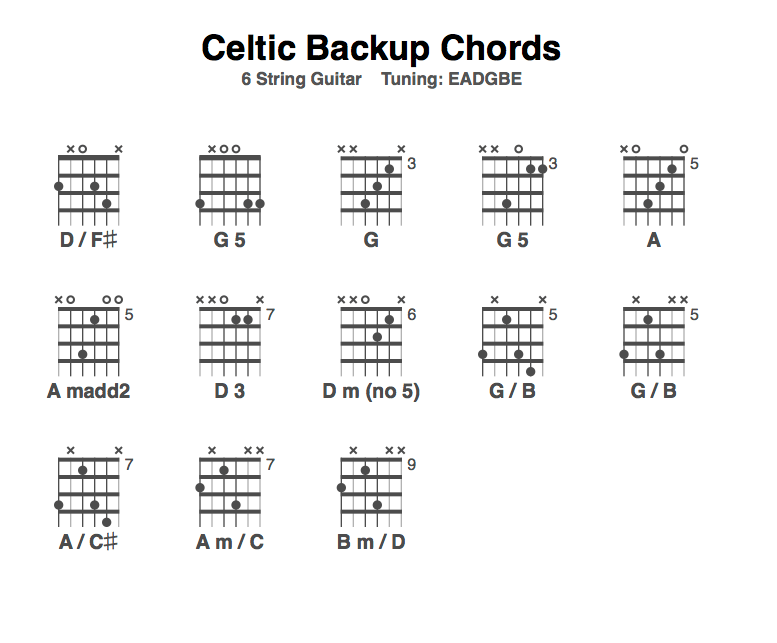 Celtic Backup In Standard Tuning Anton Emery Celtic Fingerstyle