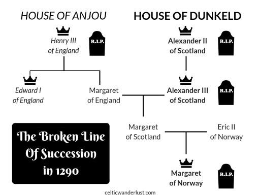 Line of Succession in 1290, Scotland