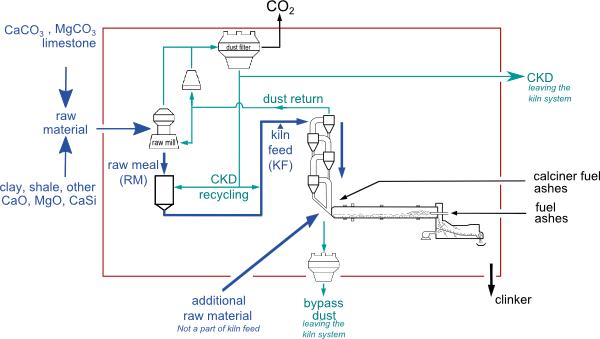 cement process flow diagram 84 yamaha virago wiring mass balance of a kiln system