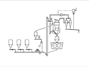 High-efficiency cement grinding