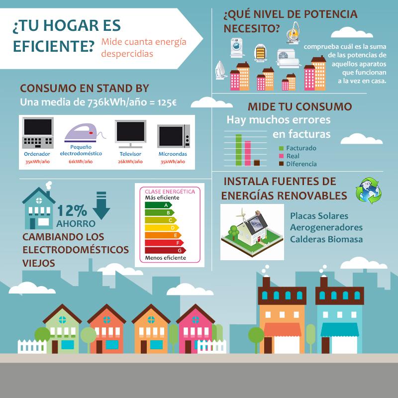 Resultado de imagen para eficiencia refrigeradores infografia