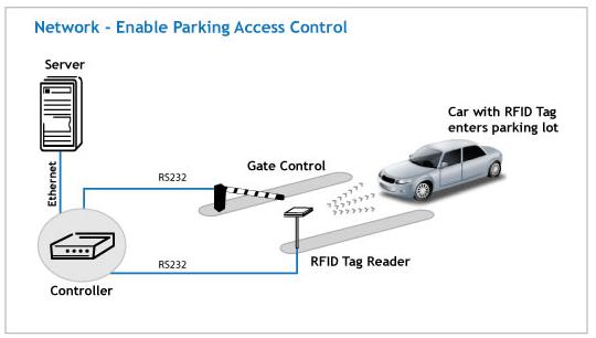 CENMETRIX - Rfid Vehicle Tracking - Sri Lanka