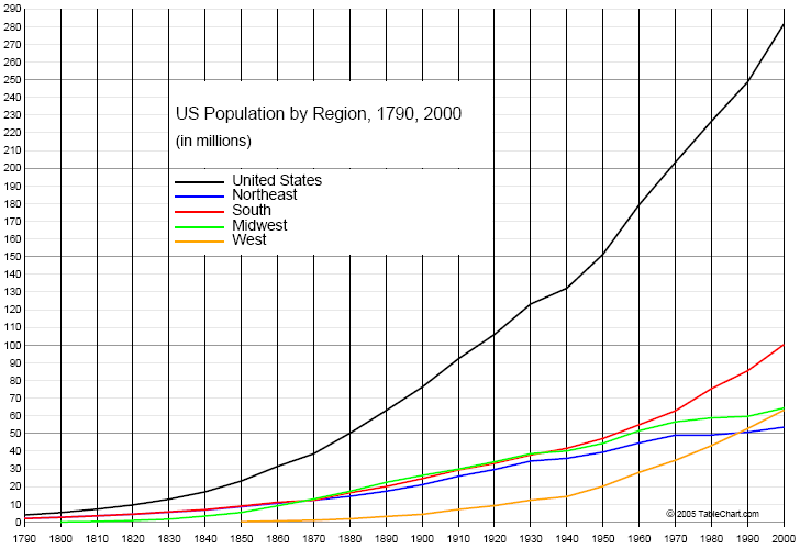 chart of us population