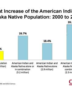 Aian graph also census shows nearly half of american indians and alaska natives rh