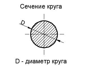 diện tích mặt cắt của hình tròn