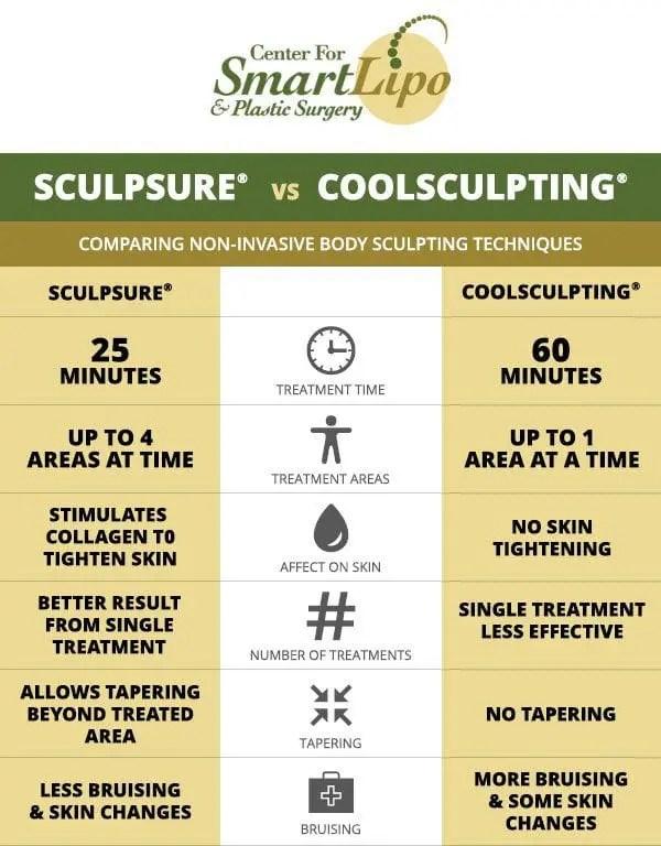 sculsure vs coolsculpting chart philadelphia pa goldfarb