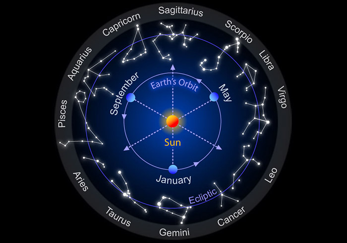 What did God say about the Zodiac signs?
