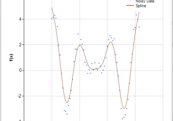 Smoothing Cubic Splines
