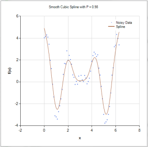 Smoothing cubic spline