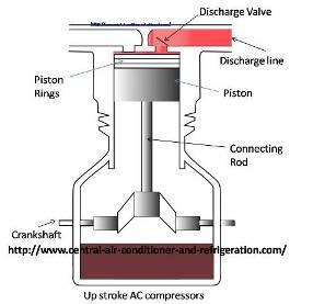 Refrigeration: Diagram Refrigeration Compressor