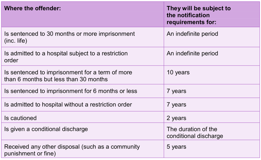 Notification Periods - Sex Offender Register