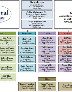 Contact us also insurance central claims llc new orleans la organizational chart rh centralclaims