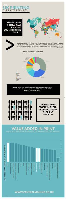 Direct mail infographics on the uk printing facts and figures for 2017