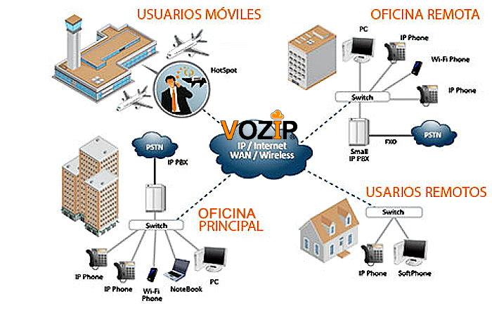 9889a6603c5 Cómo funciona una Central Telefónica Voz Ip VOIP VOZIP en la nube Cloud  Conmutador