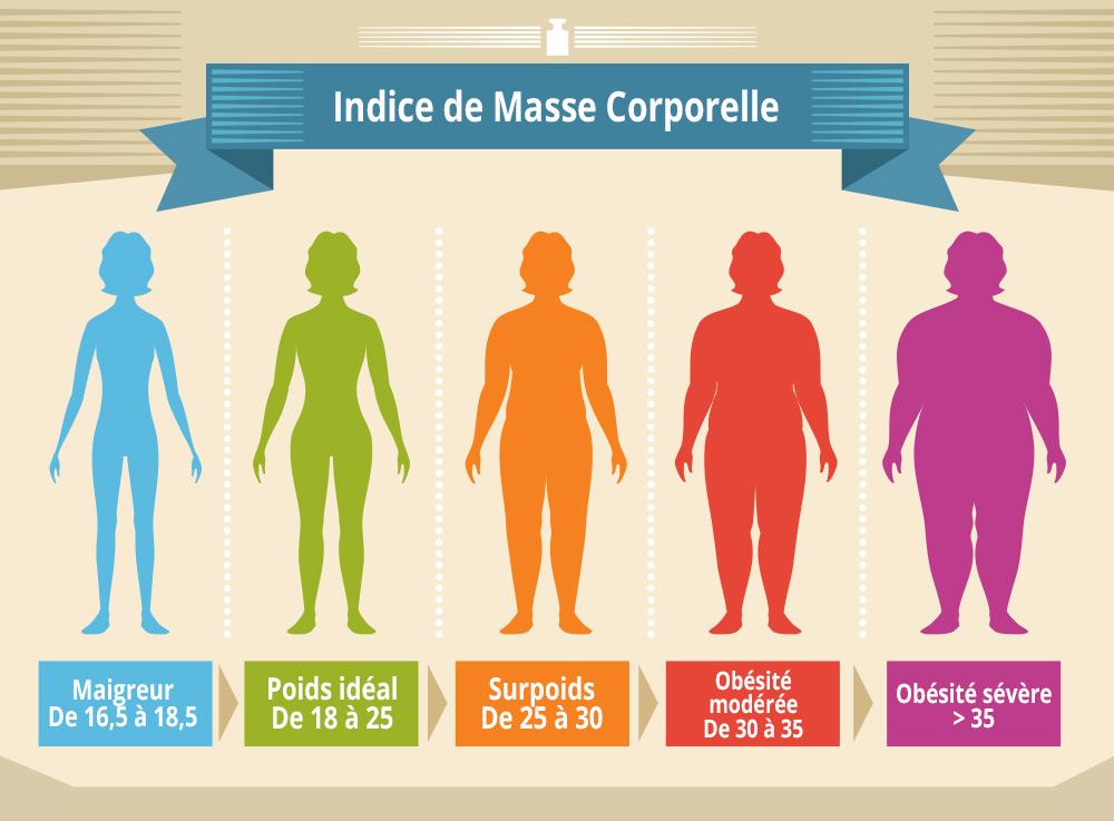 Calculer son IMC - Centre Médico-Chirurgical de l'Obésité en Charente