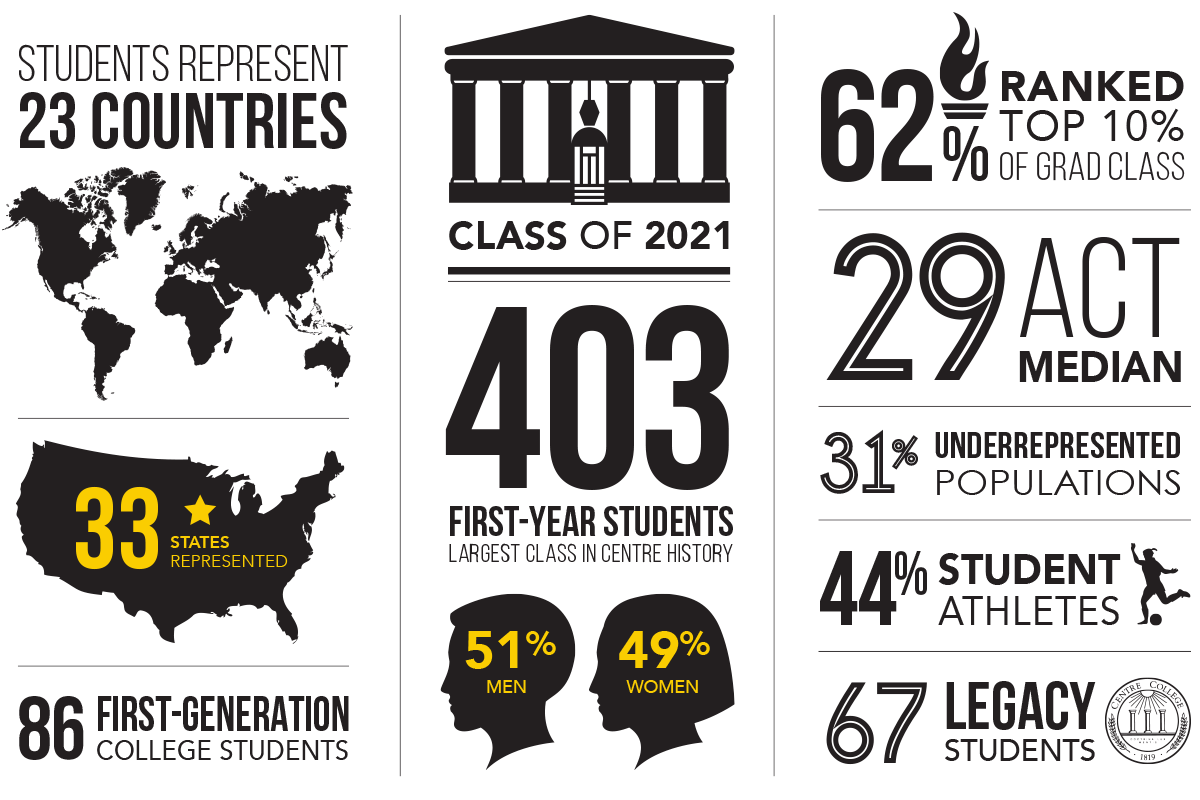 (infographic) Class of 2021 by the numbers