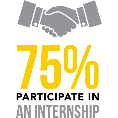75% participate in an internship