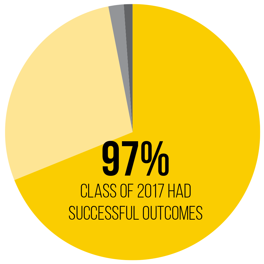 97% of the class of 2017 had successful outcomes