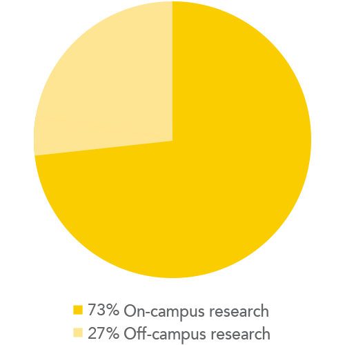 On campus research versus off campus research percentage breakdown