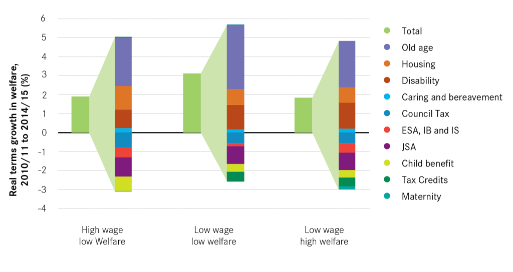 Average Wage Increases Last 10 Years