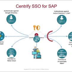 Sap Business One Architecture Diagram Gfci Wiring Single Sign On (sso) - Sso Solutions | Centrify Zero Trust