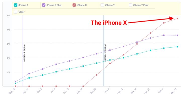 iPhone X sales analytics data two 2