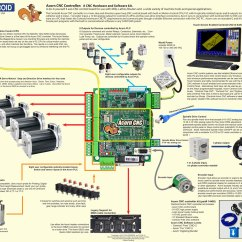 Long S Stepper Motor Wiring Diagram Cat6 Keystone Acorn Cnc Controller Step And Direction 4 Axis